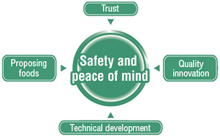 Giving shape to peace of mind with a focus on safety